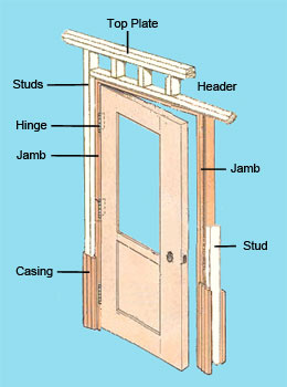 Non writers just don t understand what s the name for the Exterior door frame parts